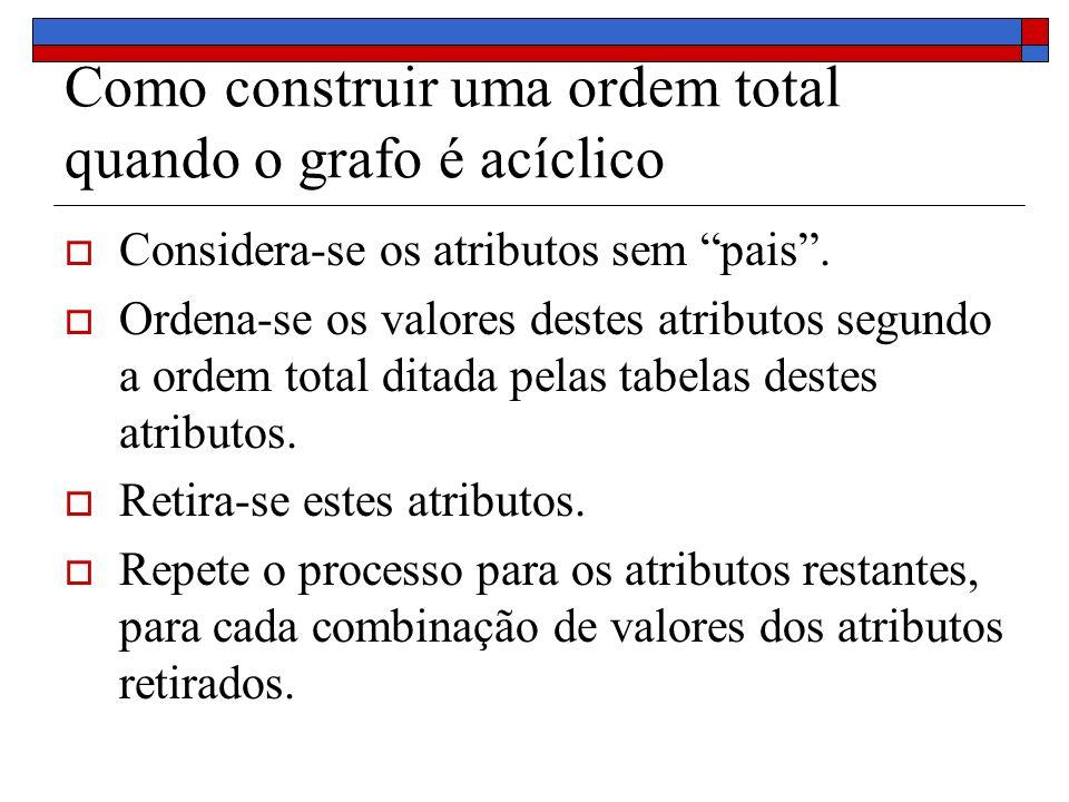 Como construir uma ordem total quando o grafo é acíclico Considera-se os atributos sem pais.
