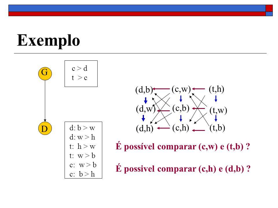 Exemplo G D c > d t > c d: b > w d: w > h t: h > w t: w > b c: w > b c: b > h (c,w) (c,b) (c,h) (d,b) (d,w) (d,h) (t,h) (t,w) (t,b) É possível comparar (c,w) e (t,b) .