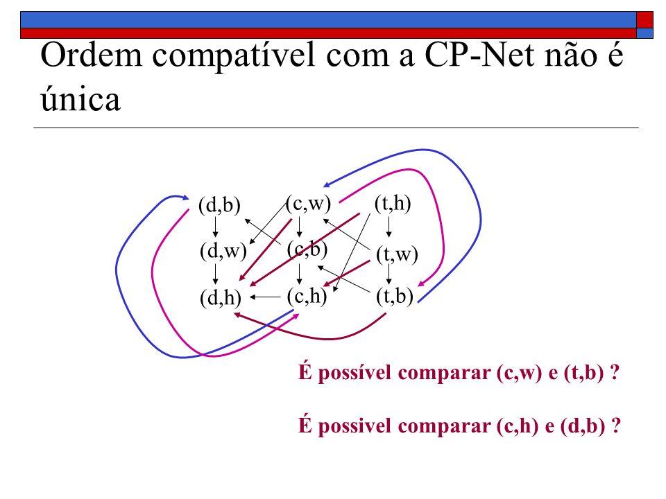 Ordem compatível com a CP-Net não é única (c,w) (c,b) (c,h) (d,b) (d,w) (d,h) (t,h) (t,w) (t,b) É possível comparar (c,w) e (t,b) .