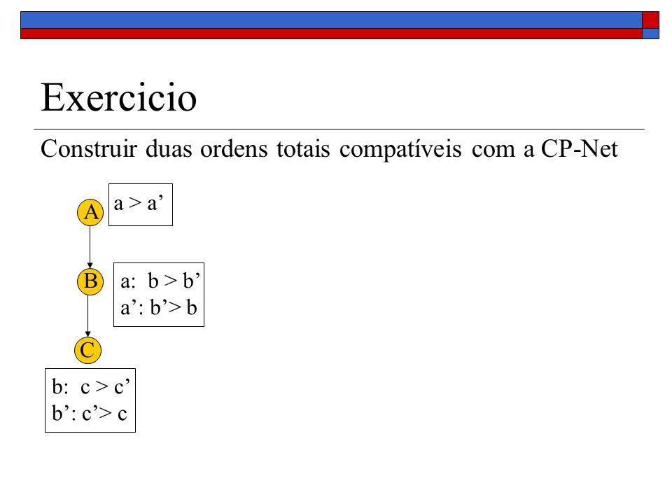 Exercicio Construir duas ordens totais compatíveis com a CP-Net A B C a > a a: b > b b: c > c