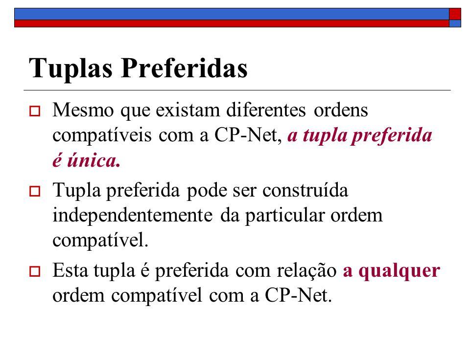Tuplas Preferidas Mesmo que existam diferentes ordens compatíveis com a CP-Net, a tupla preferida é única.