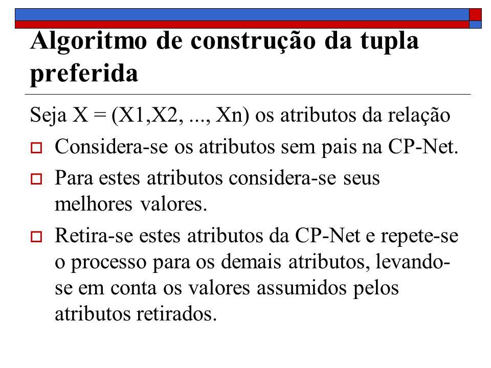 Algoritmo de construção da tupla preferida Seja X = (X1,X2,..., Xn) os atributos da relação Considera-se os atributos sem pais na CP-Net. Para estes a