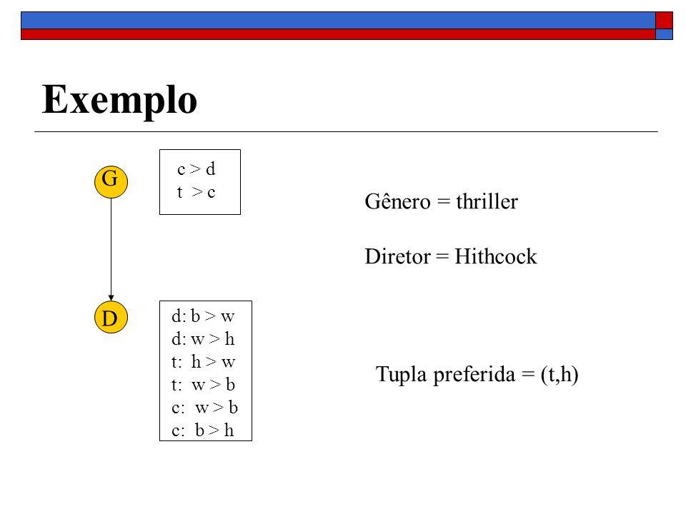 Exemplo G D c > d t > c d: b > w d: w > h t: h > w t: w > b c: w > b c: b > h Gênero = thriller Diretor = Hithcock Tupla preferida = (t,h)
