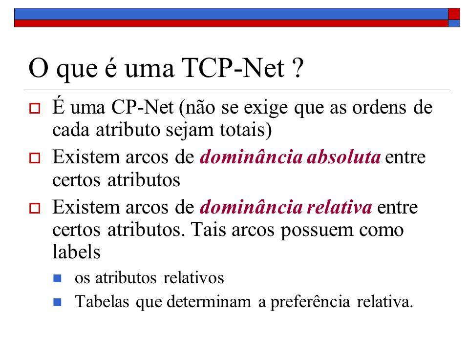 O que é uma TCP-Net ? É uma CP-Net (não se exige que as ordens de cada atributo sejam totais) Existem arcos de dominância absoluta entre certos atribu