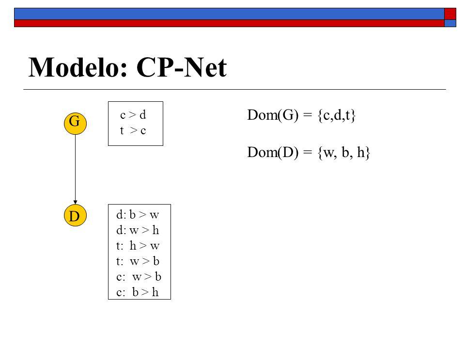 Discussão (2): ordem total versus ordem parcial.