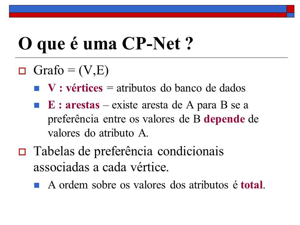 Como uma CP-Net ordena tuplas Premissas assumidas: R(A,B,C) Semântica Ceteris Paribus: Uma regra F (que só diz respeito aos atributos A e B) pode comparar dois objetos t1(x1,x2,x3) e t2(y1,y2,y3), somente se x3 = y3 Ceteris paribus: Todos os valores de atributos que não aparecem na regra devem ser iguais nos dois objetos.