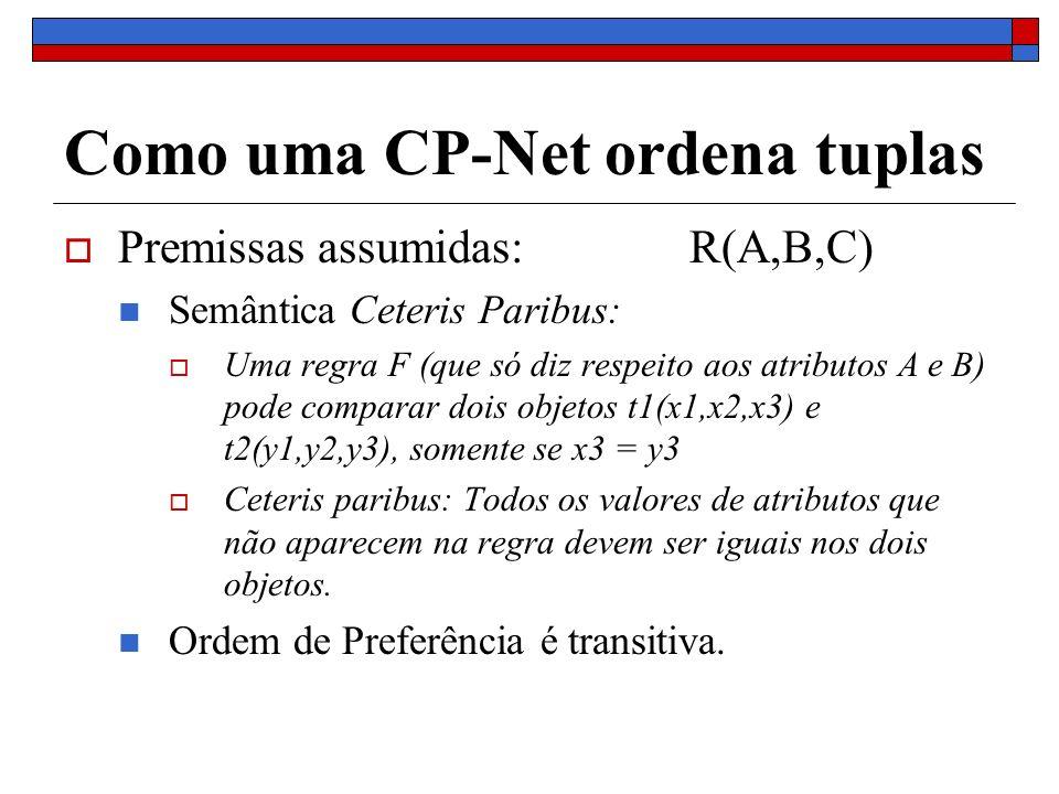 Como uma CP-Net ordena tuplas Premissas assumidas: R(A,B,C) Semântica Ceteris Paribus: Uma regra F (que só diz respeito aos atributos A e B) pode comp
