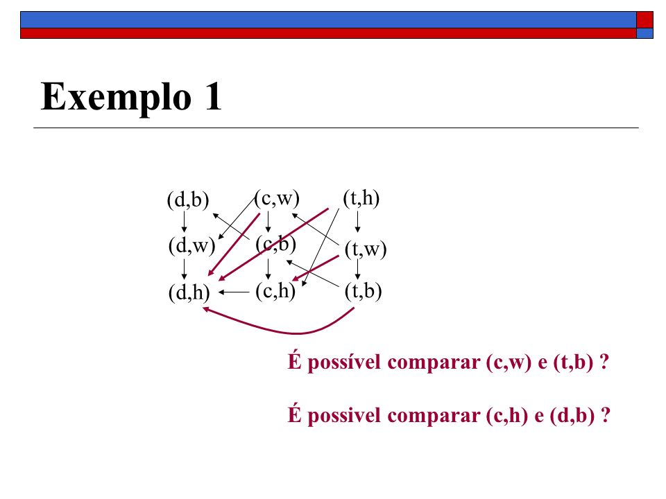 Exemplo 1 (c,w) (c,b) (c,h) (d,b) (d,w) (d,h) (t,h) (t,w) (t,b) É possível comparar (c,w) e (t,b) ? É possivel comparar (c,h) e (d,b) ?