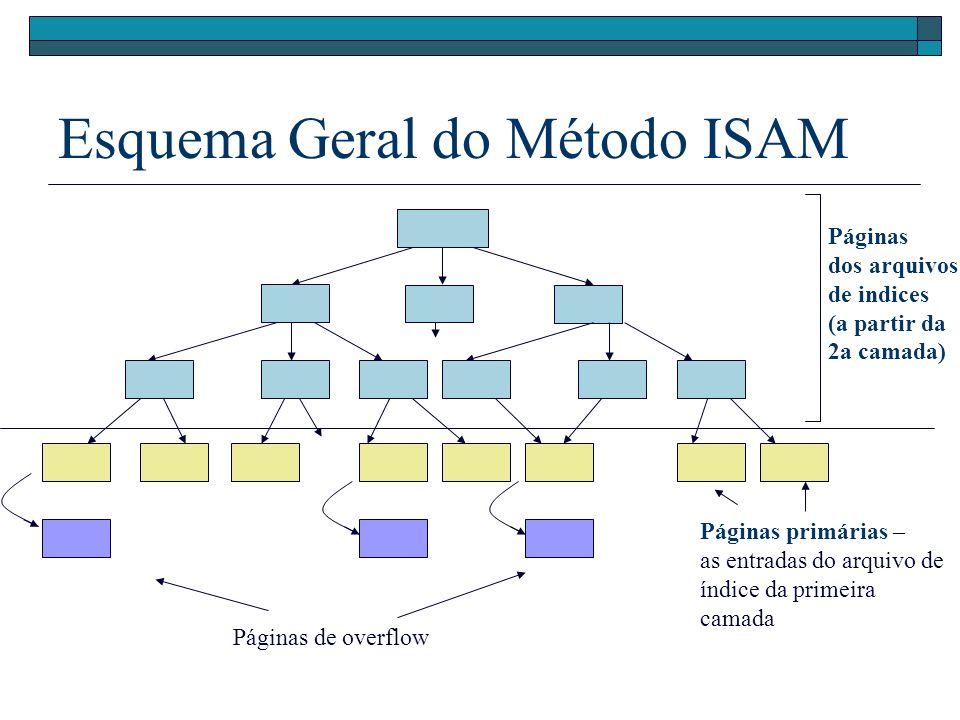 Esquema Geral do Método ISAM Páginas dos arquivos de indices (a partir da 2a camada) Páginas de overflow Páginas primárias – as entradas do arquivo de