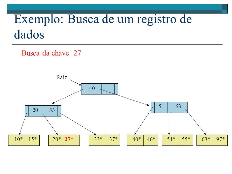 Exemplo: Busca de um registro de dados 40 Raiz 51 20 10*15*20*27*33*37*46*40*51*55*63*97* 33 63 Busca da chave 27