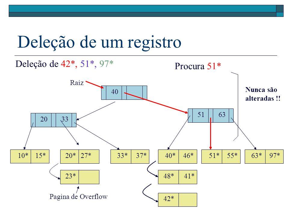 Deleção de um registro 40 Raiz 51 20 10*15*20*27*33*37*46*40*51* 55* 63*97* 33 63 Deleção de 42*, 51*, 97* 23* Pagina de Overflow 48*41* 42* Procura 5