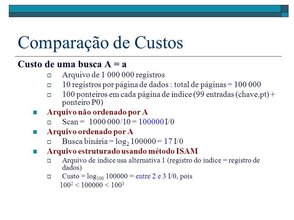 Comparação de Custos Custo de uma busca A = a Arquivo de 1 000 000 registros 10 registros por página de dados : total de páginas = 100 000 100 ponteir