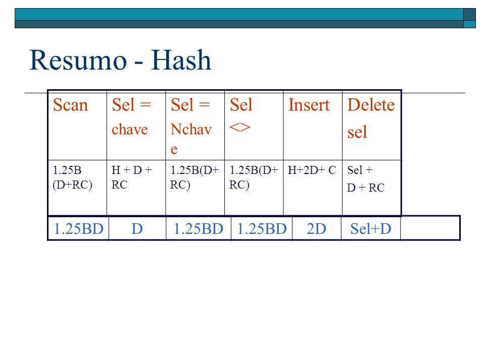 Resumo - Hash ScanSel = chave Sel = Nchav e Sel <> InsertDelete sel 1.25B (D+RC) H + D + RC 1.25B(D+ RC) H+2D+ CSel + D + RC 1.25BDD 2DSel+D