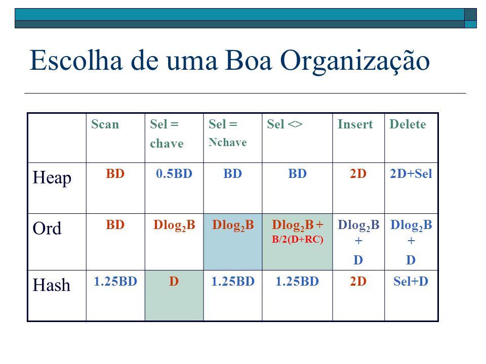 Escolha de uma Boa Organização ScanSel = chave Sel = Nchave Sel <>InsertDelete Heap BD0.5BDBD 2D2D+Sel Ord BDDlog 2 B Dlog 2 B + B/2(D+RC) Dlog 2 B +
