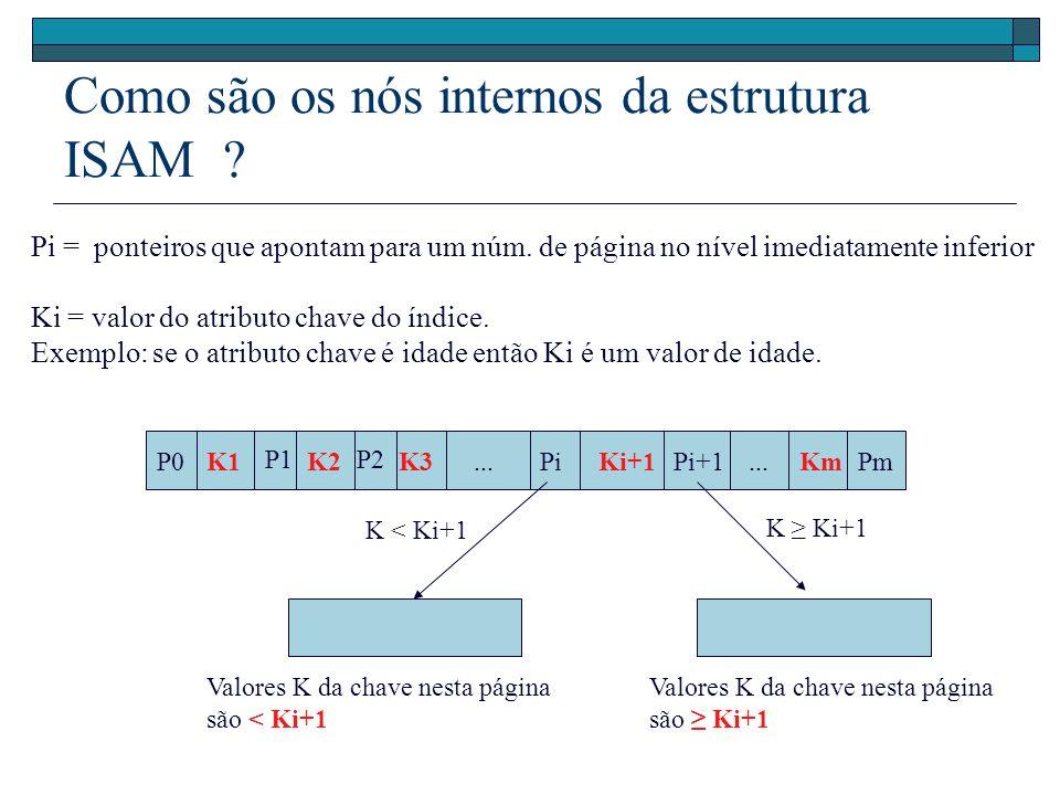 Como são os nós internos da estrutura ISAM ? P0 P1P2 PiPi+1PmK1... K2K3Ki+1Km Pi = ponteiros que apontam para um núm. de página no nível imediatamente