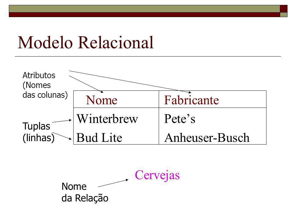 Modelo Relacional NomeFabricante WinterbrewPetes Bud LiteAnheuser-Busch Cervejas Atributos (Nomes das colunas) Tuplas (linhas) Nome da Relação