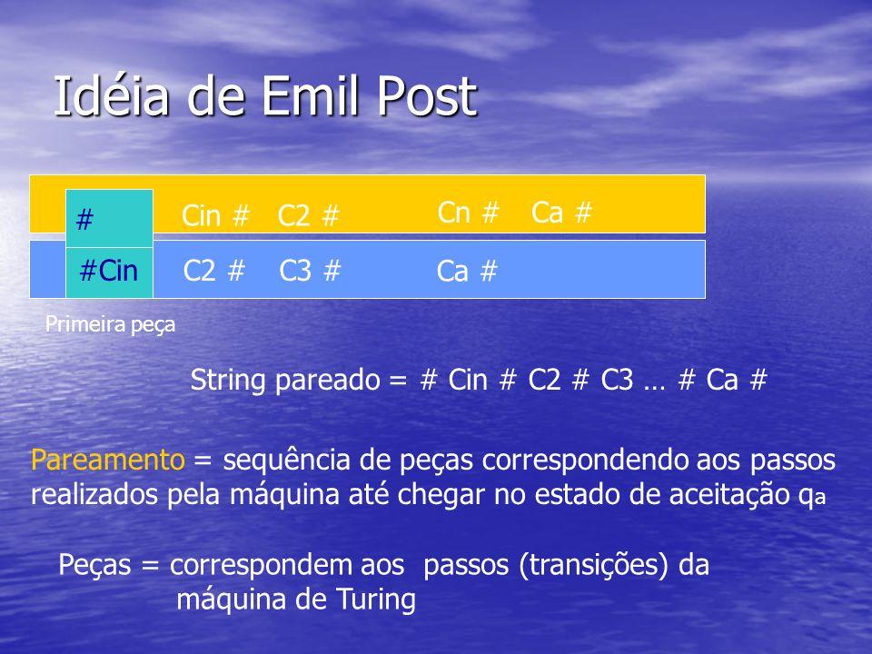 Idéia de Emil Post # #Cin Primeira peça Cin # C2 # C3 # Cn # Ca # String pareado = # Cin # C2 # C3 … # Ca # Pareamento = sequência de peças correspond