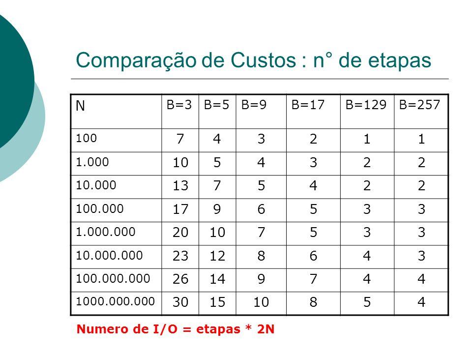 Comparação de Custos : n° de etapas N B=3B=5B=9B=17B=129B=257 100 743211 1.000 1054322 10.000 1375422 100.000 1796533 1.000.000 20107533 10.000.000 23128643 100.000.000 26149744 1000.000.000 301510854 Numero de I/O = etapas * 2N