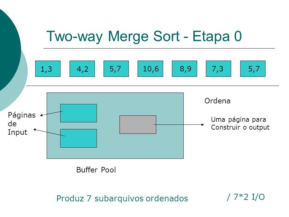 Two-way Merge Sort - Etapa 0 1,34,2 5,710,68,97,35,7 Buffer Pool Ordena 1,3 Uma página para Construir o output Páginas de Input / 7*2 I/O Produz 7 sub
