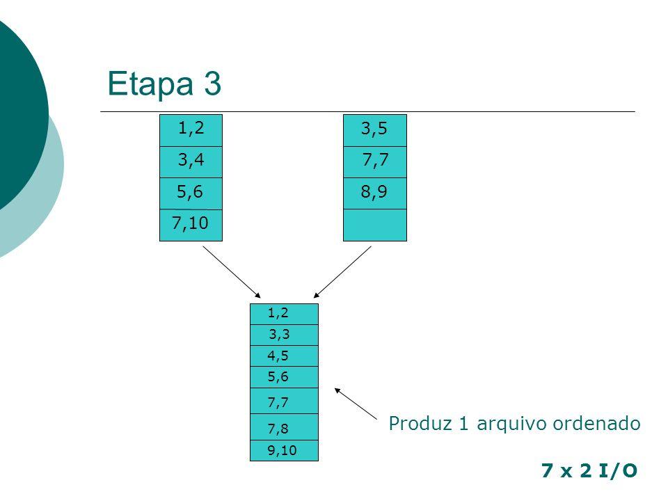 Etapa 3 7 x 2 I/O 1,2 3,4 5,6 7,10 3,5 7,7 8,9 1,2 3,3 4,5 5,6 7,7 7,8 9,10 Produz 1 arquivo ordenado