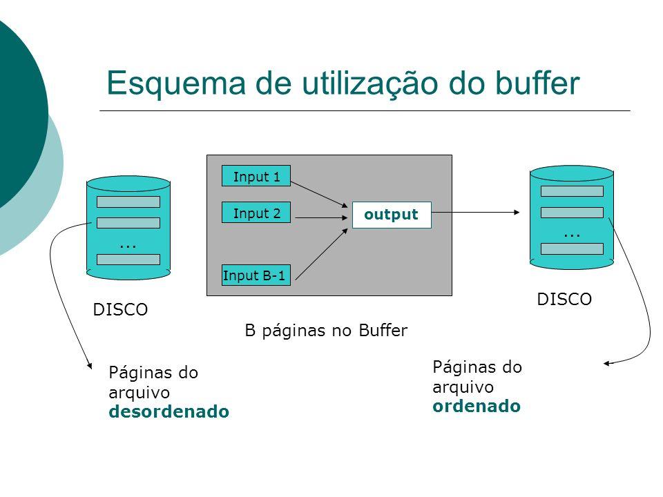 Esquema de utilização do buffer DISCO... Input 1 Input 2 Input B-1 output B páginas no Buffer DISCO... Páginas do arquivo desordenado Páginas do arqui