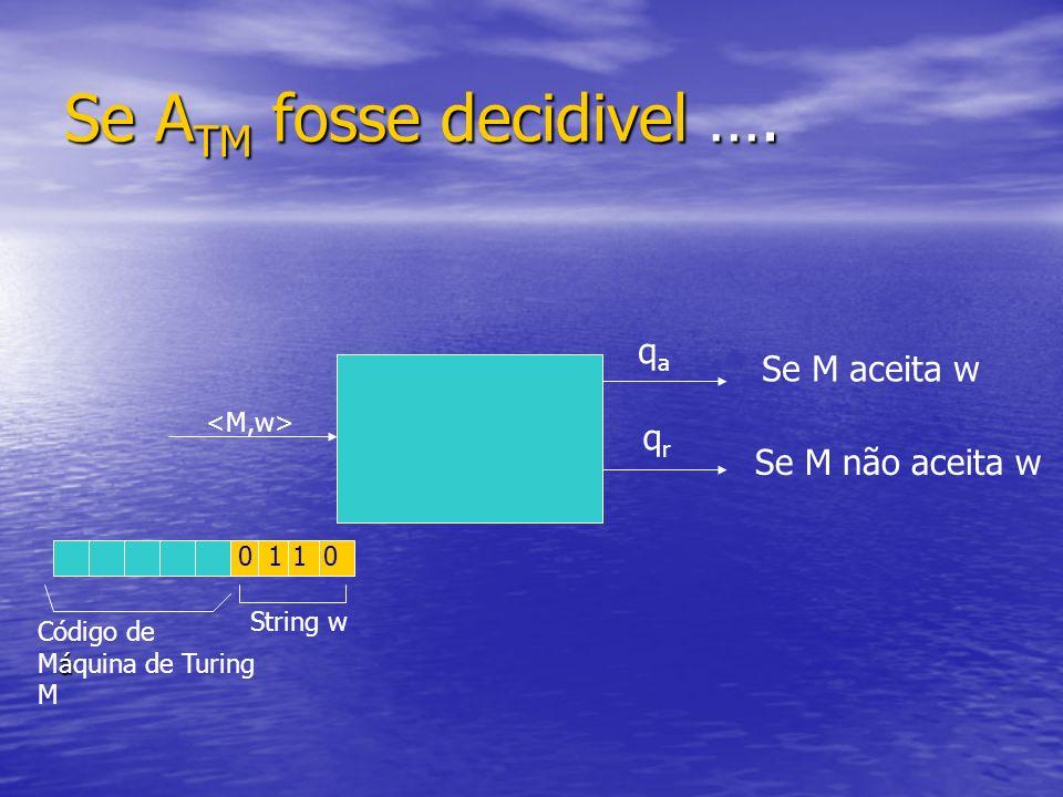 Se A TM fosse decidivel …. 0110 Código de á Máquina de Turing M String w qaqa qrqr Se M aceita w Se M não aceita w