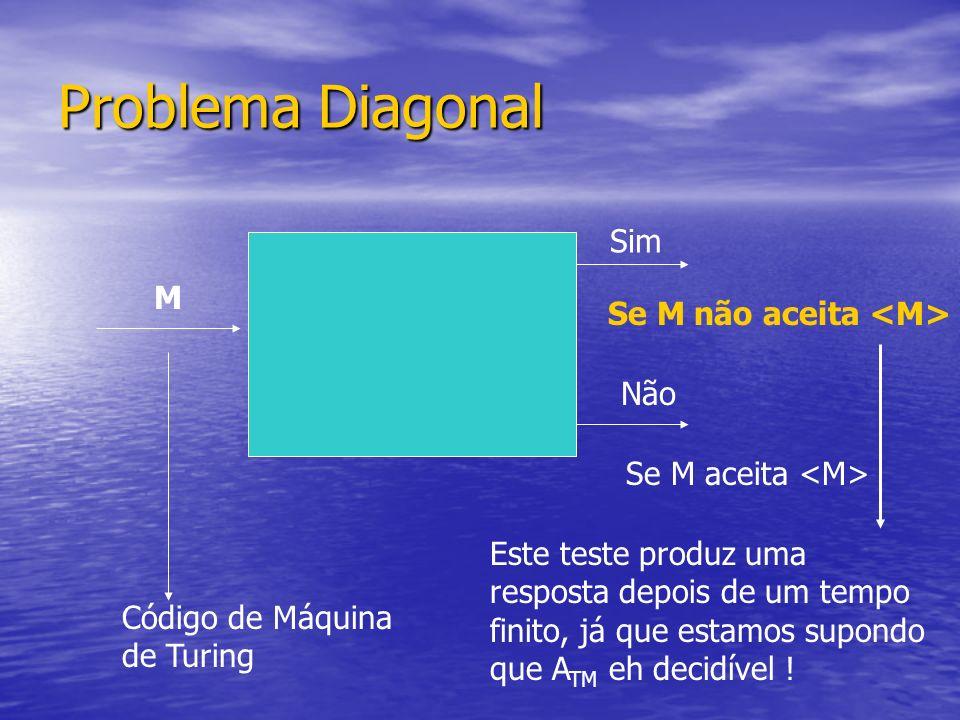 M Sim Se M não aceita Se M aceita Não Código de Máquina de Turing Problema Diagonal Este teste produz uma resposta depois de um tempo finito, já que e