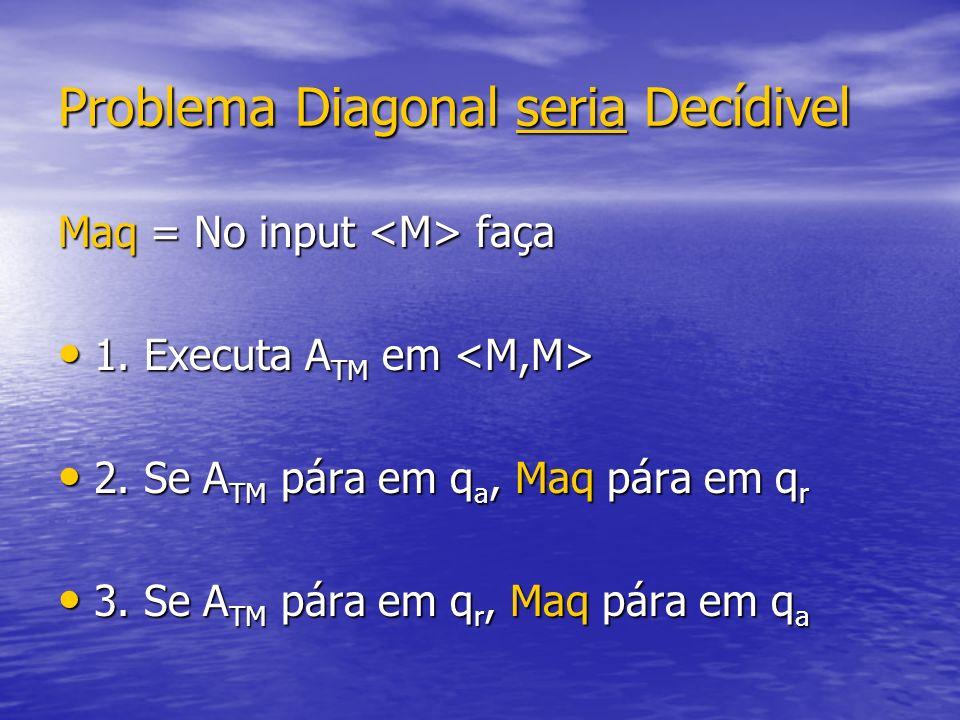 Problema Diagonal seria Decídivel Maq = No input faça 1. Executa A TM em 1. Executa A TM em 2. Se A TM pára em q a, Maq pára em q r 2. Se A TM pára em