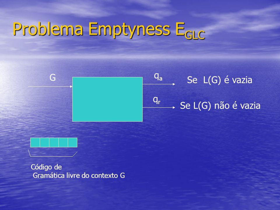 Problema Emptyness E GLC G Código de Gramática livre do contexto G qaqa qrqr Se L(G) é vazia Se L(G) não é vazia