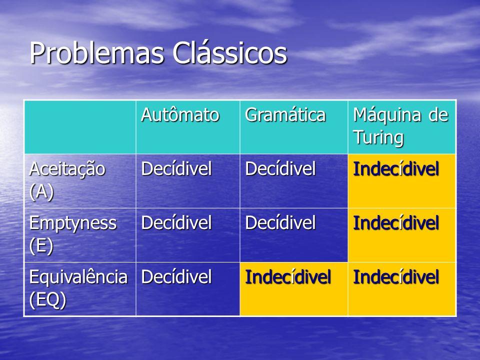 Problemas Clássicos Autômato Gramática Máquina de Turing Aceitação (A) Decídivel Indecídivel Emptyness (E) Decídivel Indecídivel Equivalência (EQ) Dec