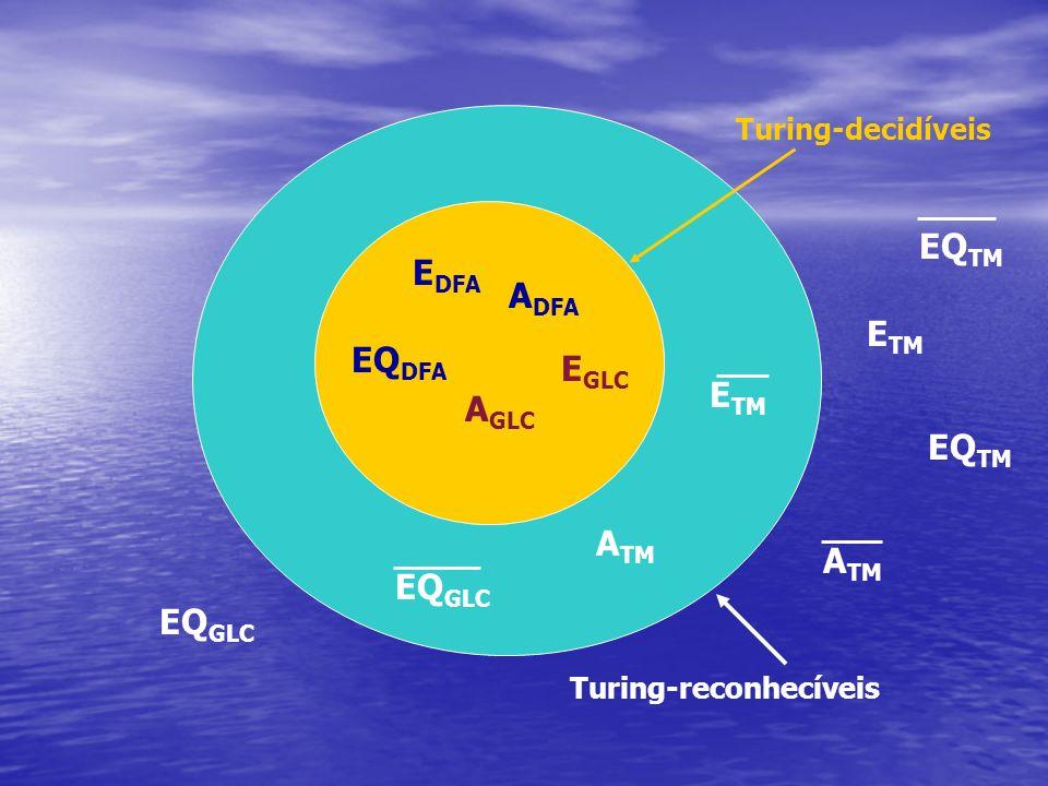 Turing-reconhecíveis Turing-decidíveis E DFA A DFA EQ DFA EQ GLC E GLC A GLC EQ TM E TM A TM EQ GLC E TM EQ TM A TM