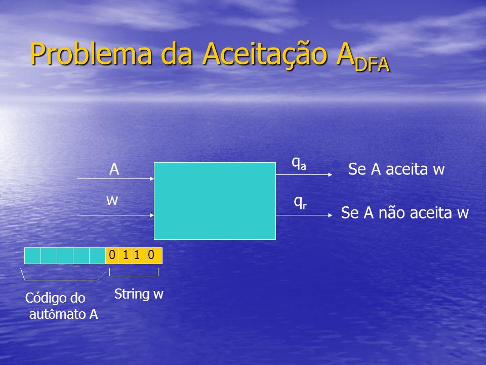 Problema da Aceitação A DFA A w 0110 Código do aut ô mato A String w qaqa qrqr Se A aceita w Se A não aceita w