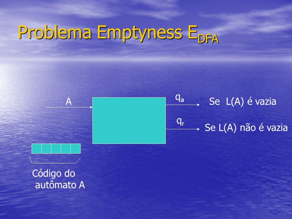 Problema Emptyness E DFA A Código do autômato A qaqa qrqr Se L(A) é vazia Se L(A) não é vazia
