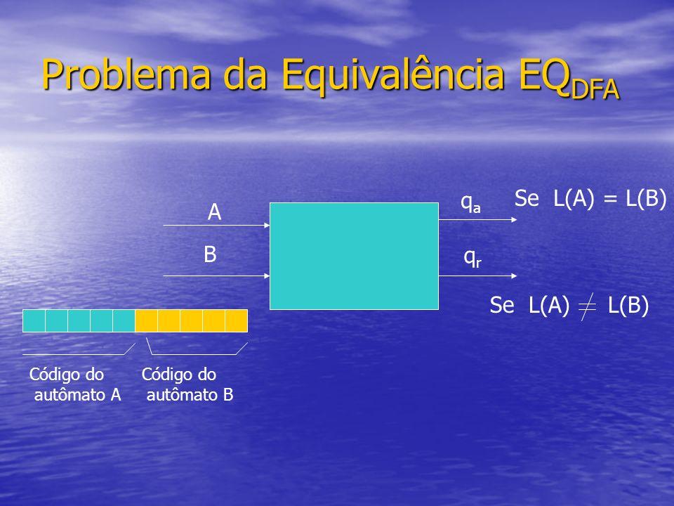 Problema da Equivalência EQ DFA A B Código do autômato A qaqa qrqr Se L(A) = L(B) Se L(A) Código do autômato B L(B)