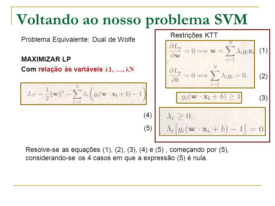 Voltando ao nosso problema SVM Problema Equivalente: Dual de Wolfe MAXIMIZAR LP Com relação às variáveis λ1, …, λN Restrições KTT (1) (2) (3) (4) (5)