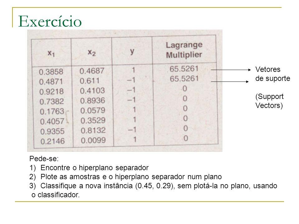 Exercício Vetores de suporte (Support Vectors) Pede-se: 1)Encontre o hiperplano separador 2)Plote as amostras e o hiperplano separador num plano 3)Cla