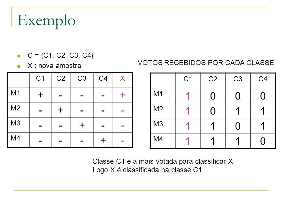Exemplo C = {C1, C2, C3, C4} X : nova amostra C1C2C3C4X M1 +---+ M2 -+--- M3 --+-- M4 ---+- VOTOS RECEBIDOS POR CADA CLASSE C1C2C3C4 M1 1000 M2 1011 M