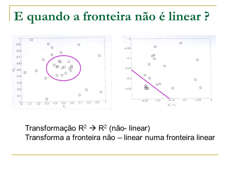 E quando a fronteira não é linear ? Transformação R 2 R 2 (não- linear) Transforma a fronteira não – linear numa fronteira linear