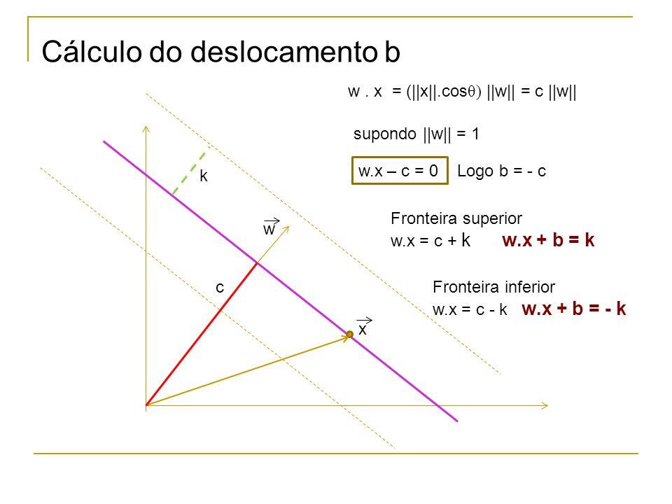 Equações simplificadas das fronteiras d w wx + b = 0 wx + b wx = 1 = -1 d = 2/   w   Obs: Para tornar as equações das fronteiras mais simples multiplica-se w pelo escalar 1/k de modo que o lado direito é 1 ou -1