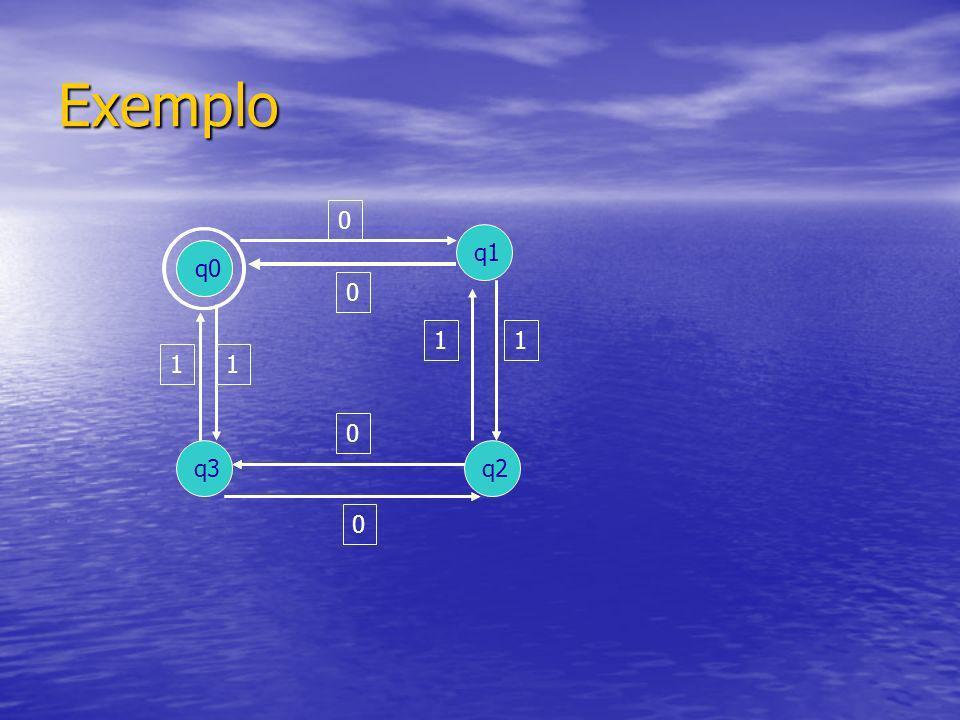 Definição Formal M = (Q, S, δ, q0, F) ESTADOS SIMBOLOS DE INPUT TRANSICAO DE ESTADOS ESTADO INICIAL ESTADOS FINAIS
