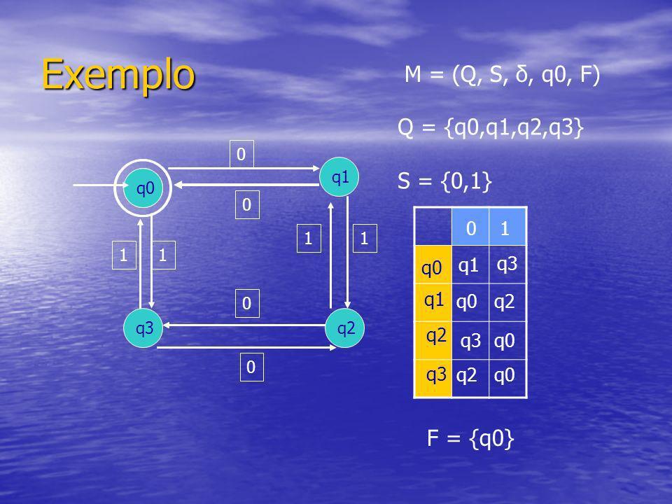 String aceito por um autômato q0 q3 q1 q2 1 0 1 11 0 0 0 010001 q0 q1 q2 q0 CASA VAZIA q3q2q3 CASA VAZIA