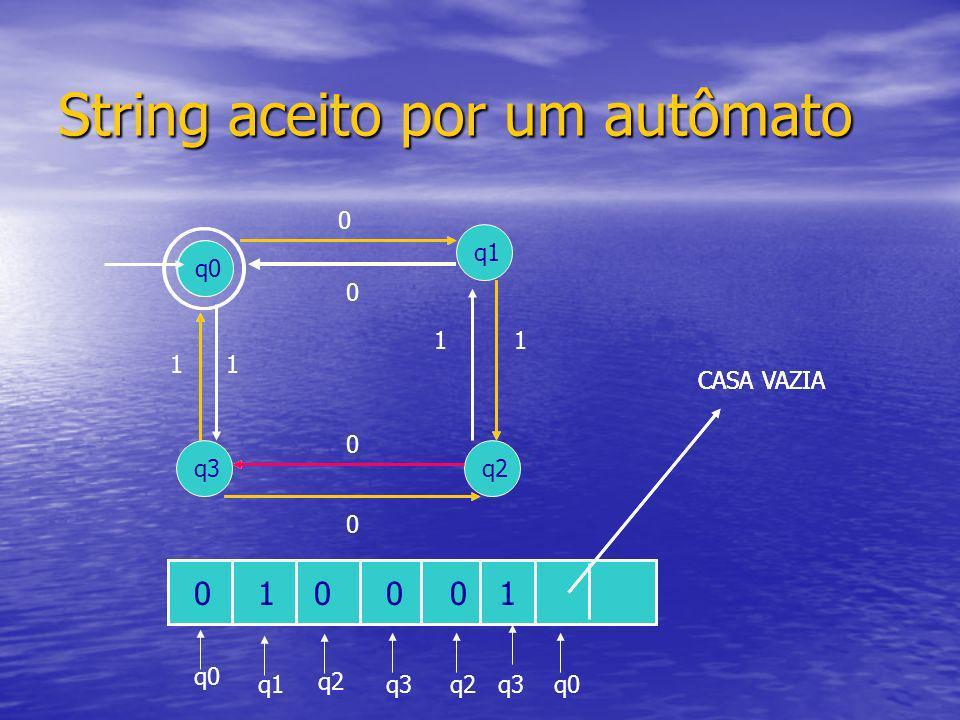 String aceito por um autômato q0 q3 q1 q2 1 0 1 11 0 0 0 010000 q0 q1 q2 q3q2q3 CASA VAZIA