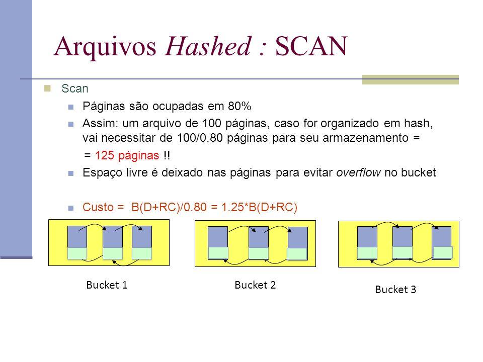 Arquivos Hashed : SCAN Scan Páginas são ocupadas em 80% Assim: um arquivo de 100 páginas, caso for organizado em hash, vai necessitar de 100/0.80 páginas para seu armazenamento = = 125 páginas !.