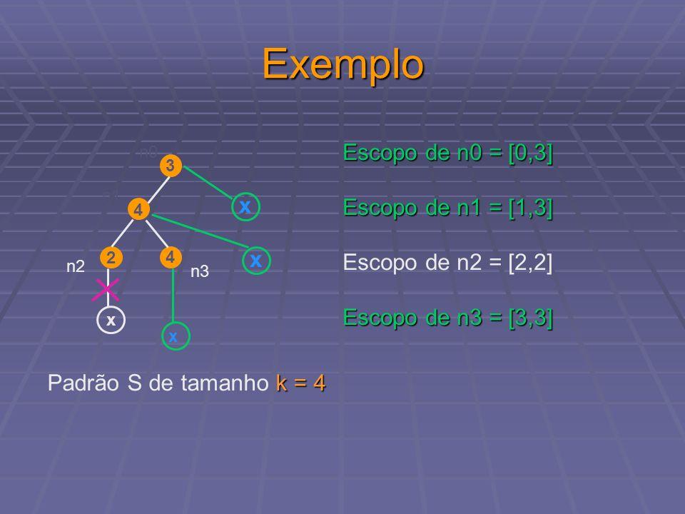 Exemplo 3 4 4 2 n1 n0 x x x x n3 n2 k = 4 Padrão S de tamanho k = 4 Escopo de n0 = [0,3] Escopo de n1 = [1,3] Escopo de n2 = [2,2] Escopo de n3 = [3,3