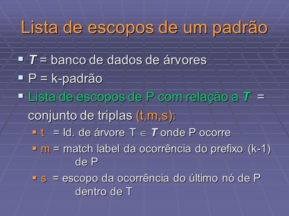 Lista de escopos de um padrão T = banco de dados de árvores T = banco de dados de árvores P = k-padrão P = k-padrão Lista de escopos de P com relação