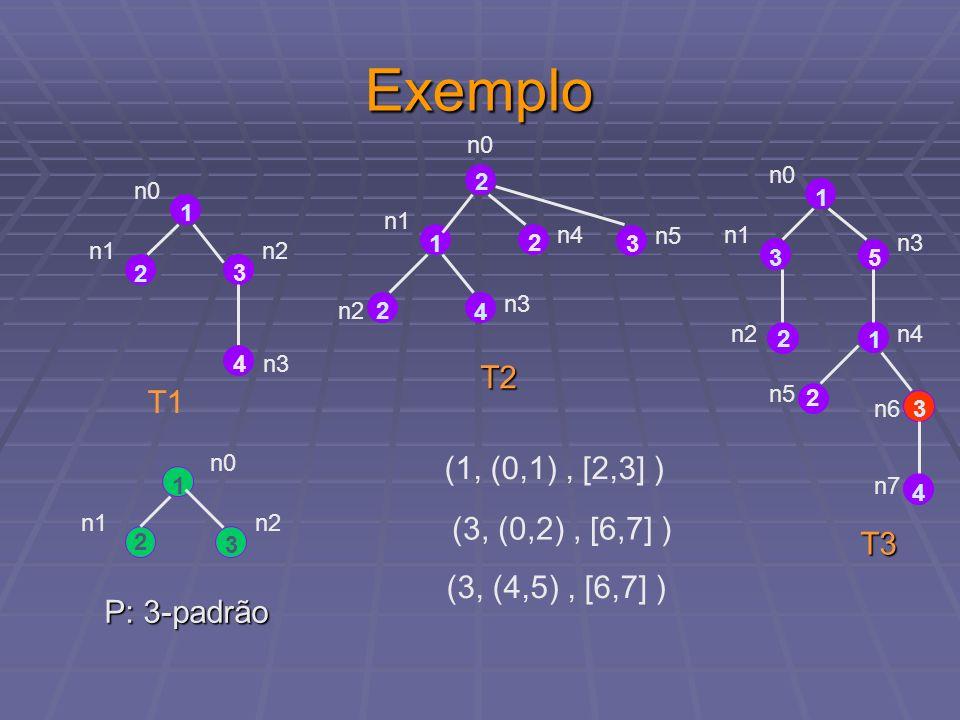 Exemplo 1 2 3 n0 n1n2 4n3 2 1 2 4 2 n0 n1 n2 n4 3 n5 1 35 2 n0 n1 n4 n3 1 2 3 4 n7 n2 T1 T2 T3 n5 n6 1 2 3 n0 n1n2 P: 3-padrão (1, (0,1), [2,3] ) (3,