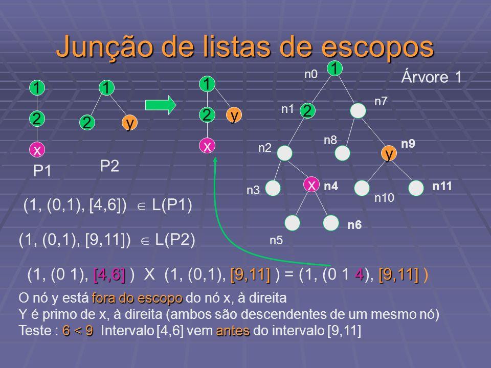 Junção de listas de escopos 1 2 x y 1 2 1 2 x y Árvore 1 n0 n1 n2 n3 n4 n5 n6 n7 n8 n9 n10 n11 [4,6][9,11]4[9,11] (1, (0 1), [4,6] ) X (1, (0,1), [9,1