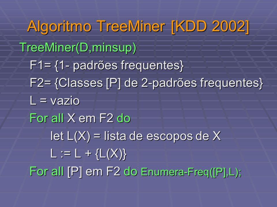 Algoritmo TreeMiner [KDD 2002] TreeMiner(D,minsup) F1= {1- padrões frequentes} F2= {Classes [P] de 2-padrões frequentes} L = vazio For all X em F2 do