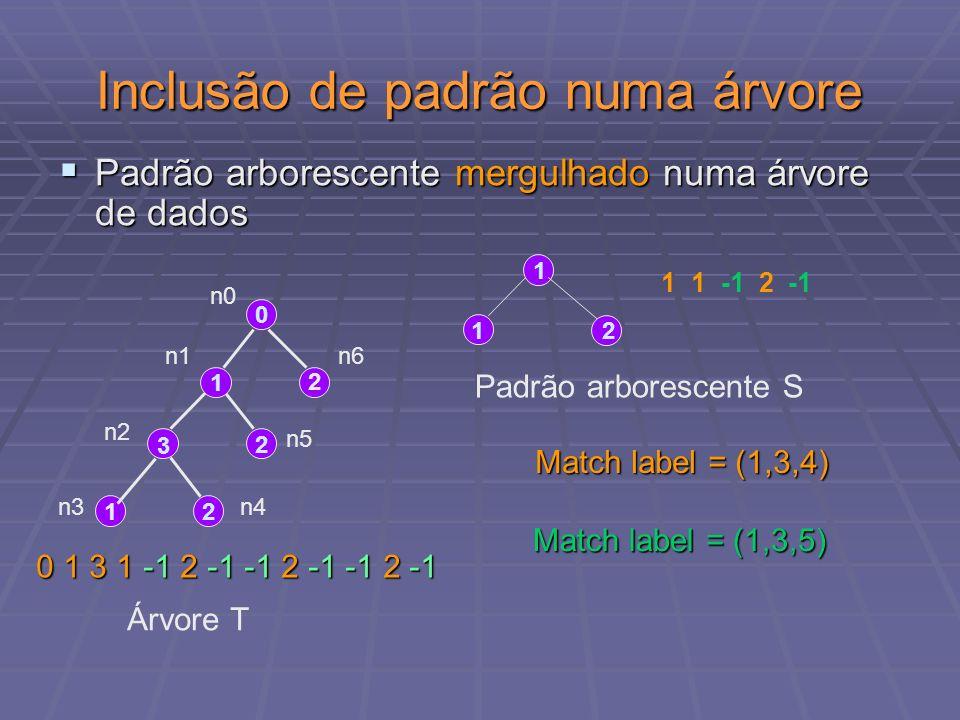 Suporte e Frequência Suporte de um padrão S com relação a um banco de dados de árvores T Suporte de um padrão S com relação a um banco de dados de árvores T T | { T em T | S mergulhado em T } | T| T |T| T | Suporte(S) = Padrão Frequente com relação a um banco de dados de árvores T e um suporte mínimo N, Padrão Frequente com relação a um banco de dados de árvores T e um suporte mínimo N, 1 N > 0 Suporte(S) N 1 N > 0 Suporte(S) N