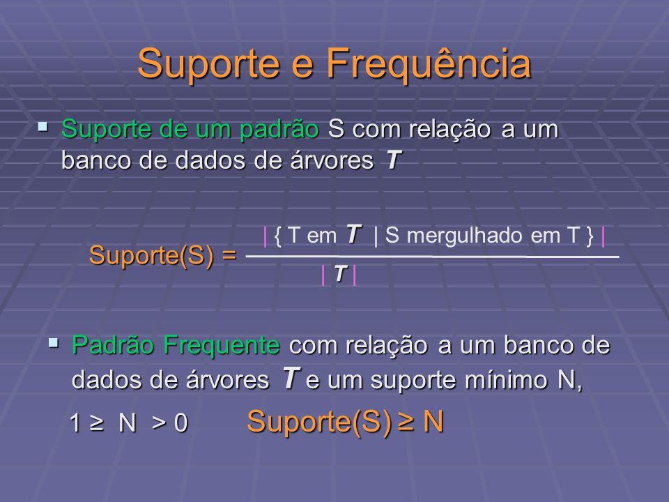 Algoritmo TreeMiner Enumera-Freq([ P ], L ) for each (x,i) em [P] do [P x ] = vazio; [P x ] = vazio; L x = vazio; L x = vazio; for each (y,j) em [P] do for each (y,j) em [P] do R = Junta((x,i), (y,j)); R = Junta((x,i), (y,j)); L(R) = Junta-listas(L(x,i), L(y,j)) L(R) = Junta-listas(L(x,i), L(y,j)) R = R – {p in R: p não é frequente} R = R – {p in R: p não é frequente} L x = L x + { L(r) : r em R } L x = L x + { L(r) : r em R } [P x ] = [P x ] + R [P x ] = [P x ] + R Enumera-Freq([P x ], L x ) Enumera-Freq([P x ], L x )